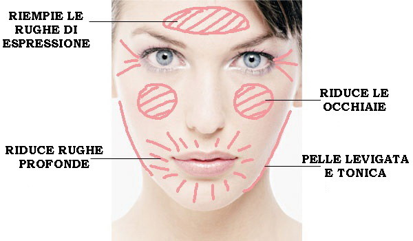 Che fare pacchi di faccia per eliminazione di aridità